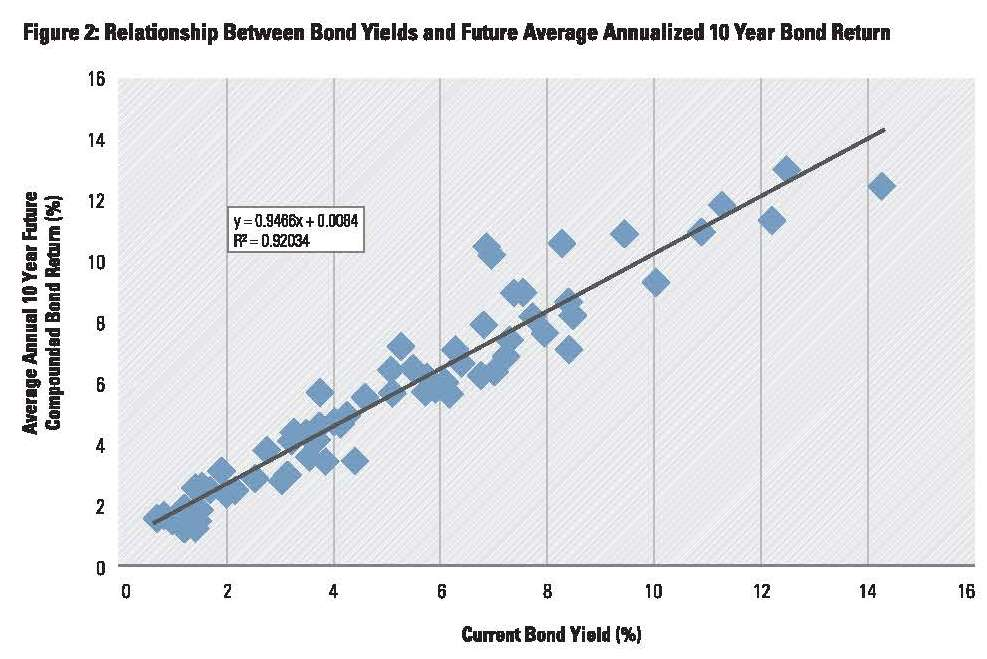 Low Bond Yields Withdrawal Rates_Page_04