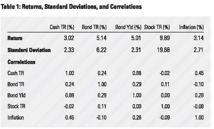 Low Bond Yields Withdrawal Rates_Page_08