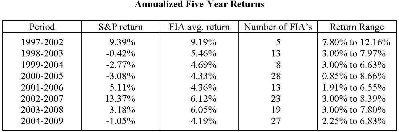 Wharton-Study-Real-World-Index-Annuity-Returns_Page_05