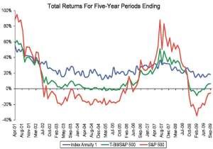 Wharton-Study-Real-World-Index-Annuity-Returns_Page_06